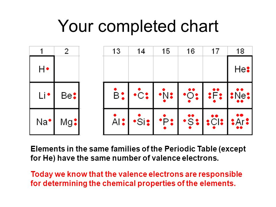 Periodic table periodic table of elements with valence for 10 elements of the periodic table