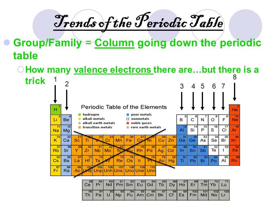 Periodic table of elements ppt video online download trends of the periodic table urtaz Images