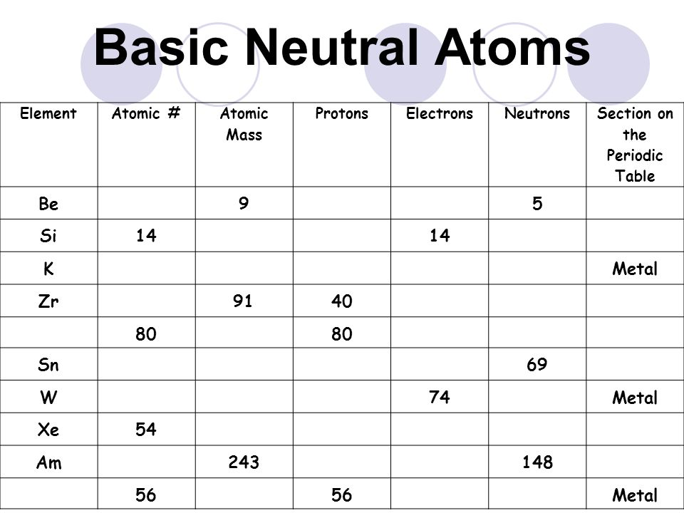 Periodic table of elements ppt video online download section on the periodic table urtaz Gallery