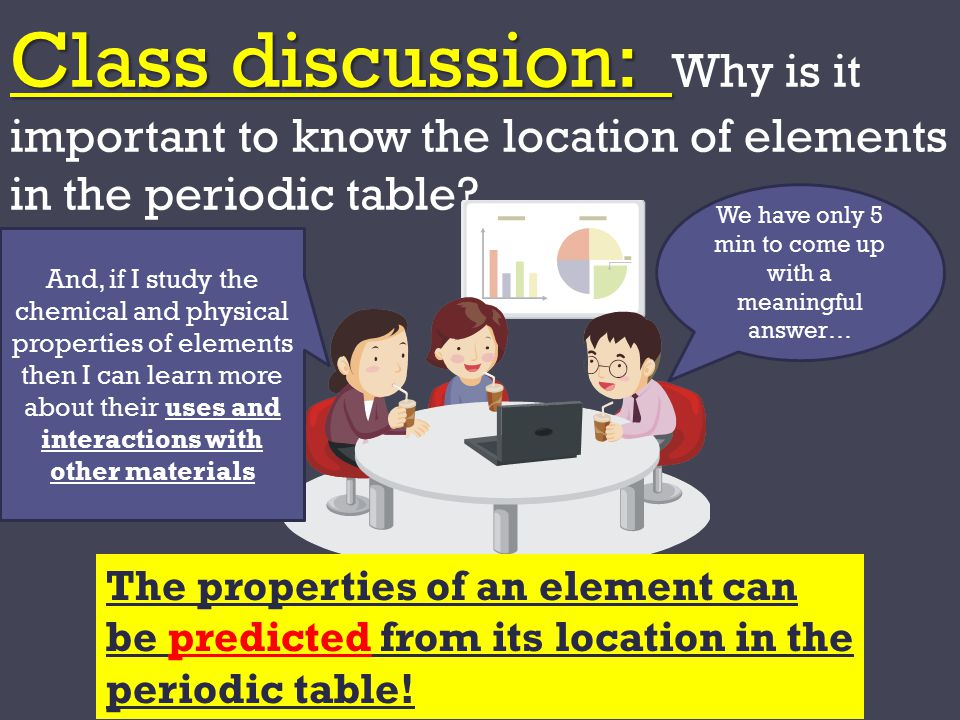 13 we - Periodic Table Of Elements Discussion