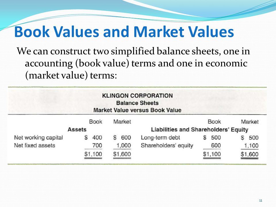 book value liquidation value and market Lawrence tuller noted in the small business valuation book, the value of  assets  on book value, fair market value, liquidating versus going-concern  value,.