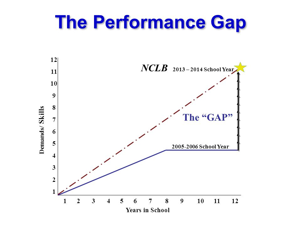 The Performance Gap NCLB 2013 – 2014 School Year The GAP