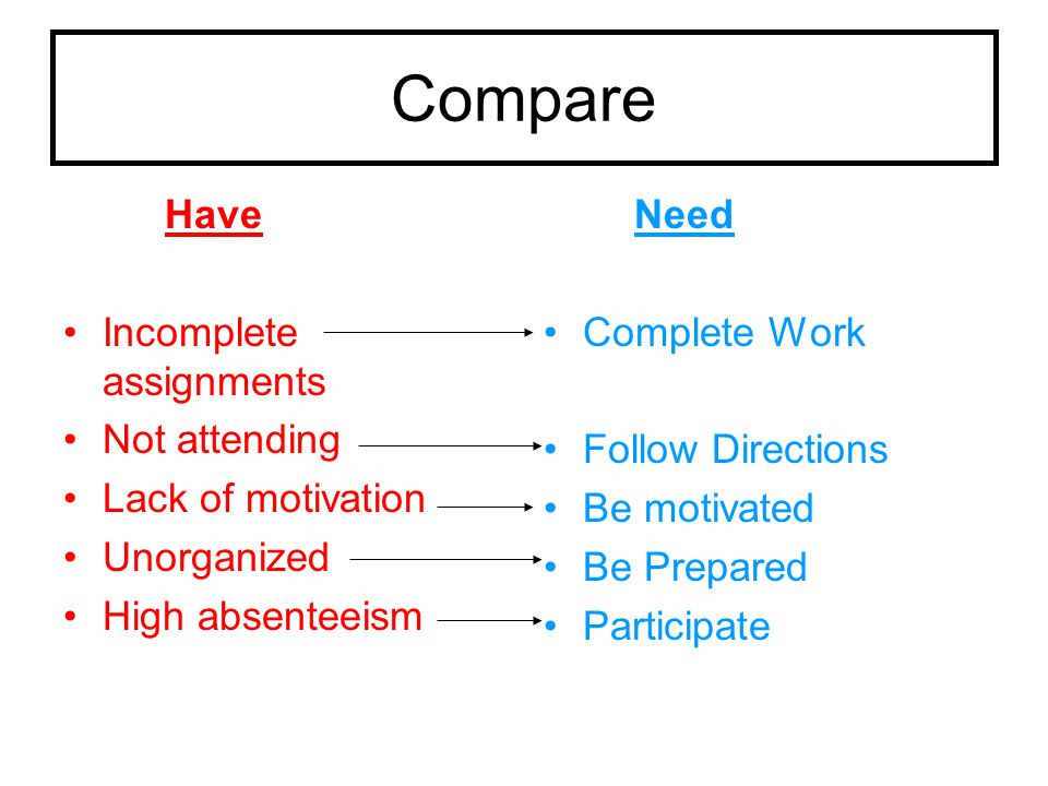 Compare Have Incomplete assignments Not attending Lack of motivation