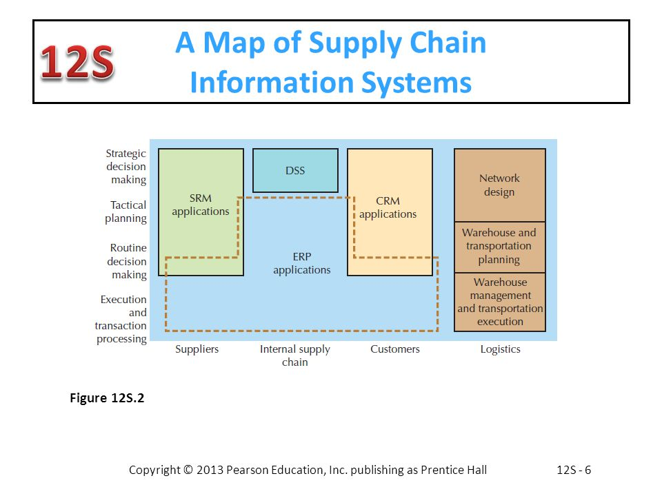 Supply Chain Information Systems Ppt Download