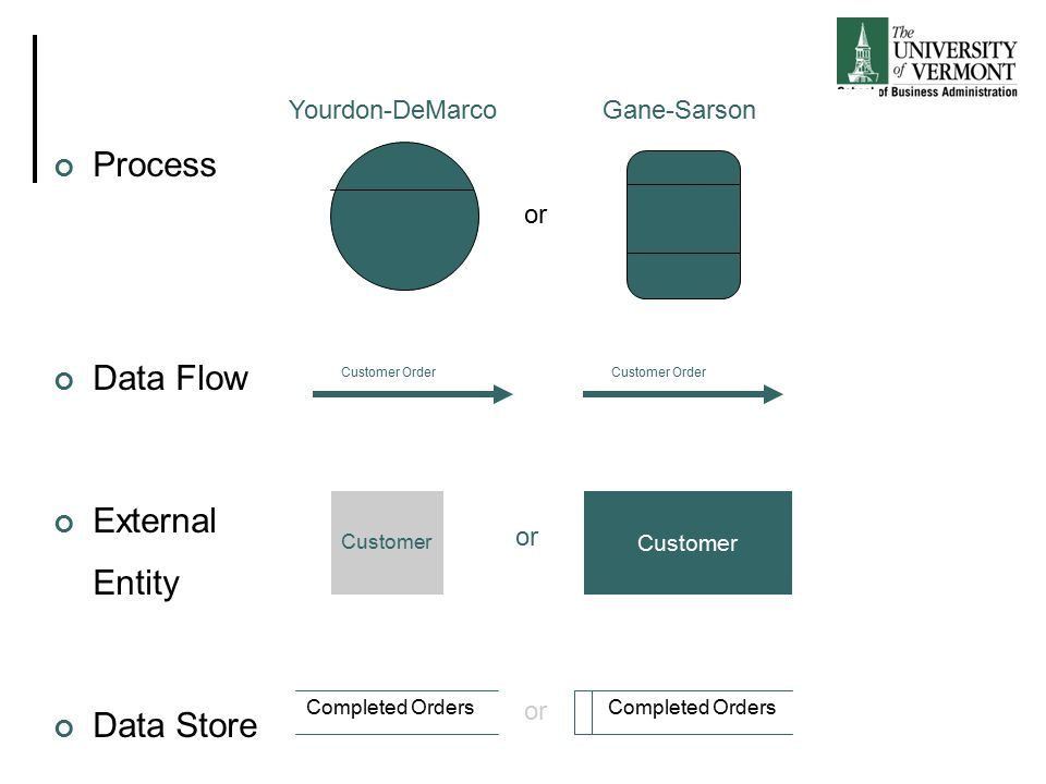 An introduction to business process modeling using data flow process data flow external entity data store yourdon demarco ccuart Image collections