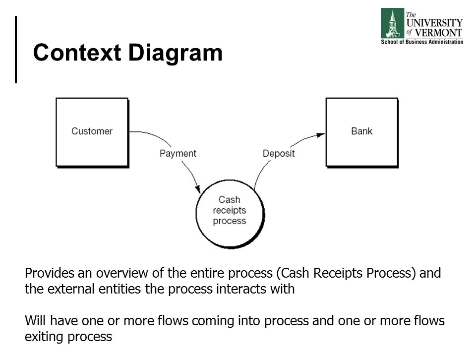 An introduction to business process modeling using data flow context diagram provides an overview of the entire process cash receipts process and publicscrutiny Image collections
