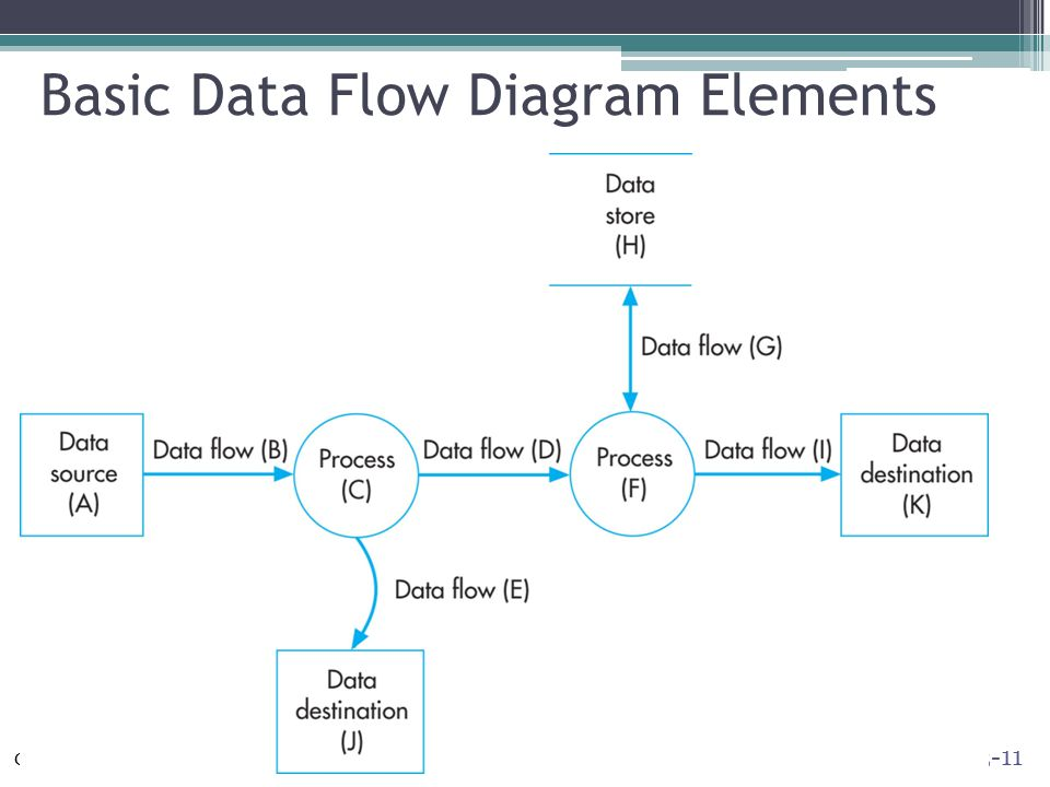 Systems documentation techniques ppt video online download basic data flow diagram elements ccuart