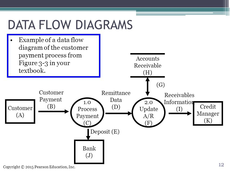 flowchart and a separate high level logical data flow diagram of the process Logical data flow diagram) to be used 32 the developer determines the approach (top-down or event partitioning approach) for implementing the data flow diagram process 33 if top-down approach go to step 34 else if event partitioning approach go to step 35 34 top-down approach 341 determine the context level of the data flow diagram.