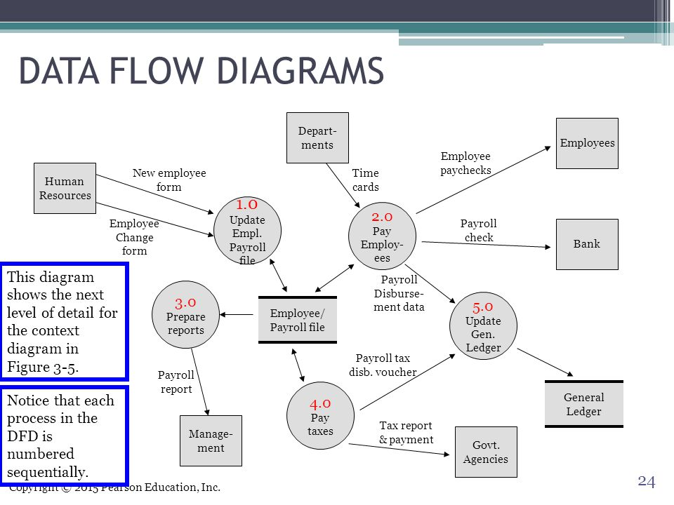 Systems documentation techniques ppt video online download data flow diagrams depart ments employees employee paychecks human resources ccuart Gallery