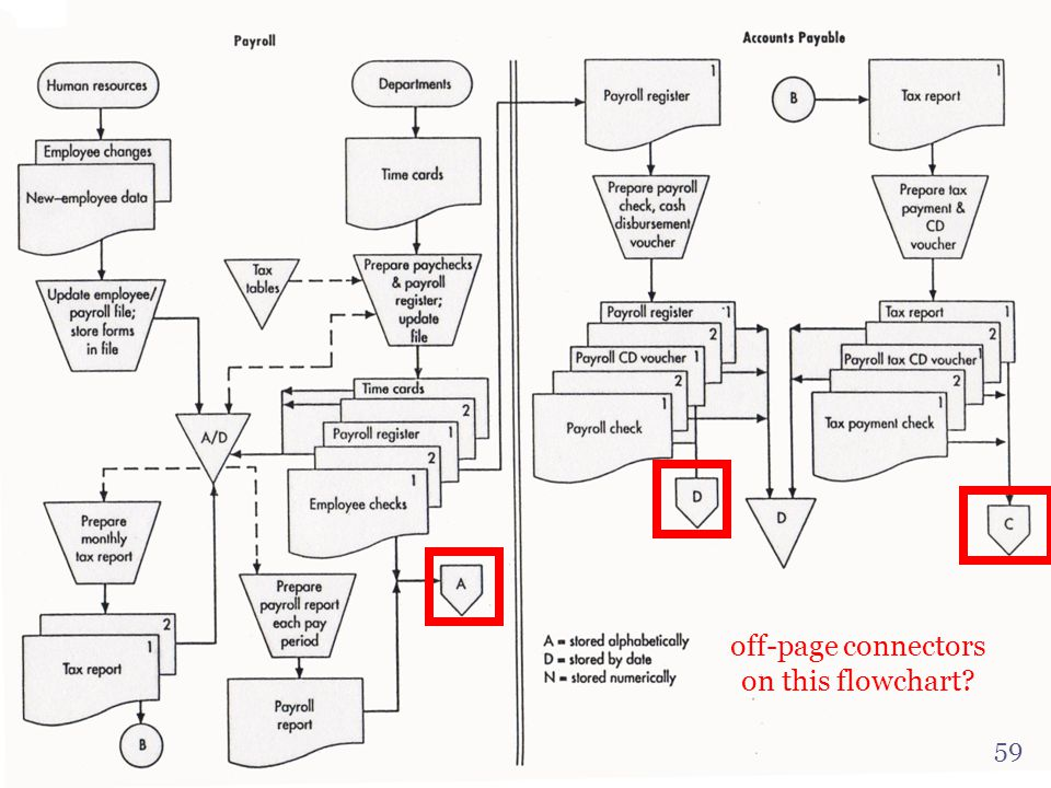 Off Page Connector In Flowchart