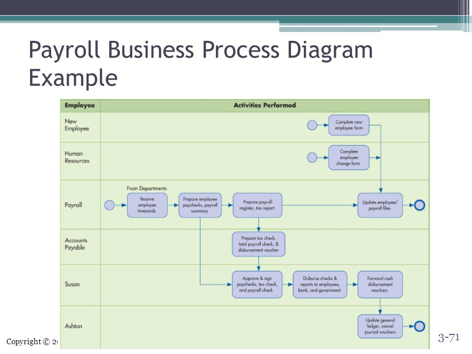 Payroll Business Process Diagram Product Wiring Diagrams