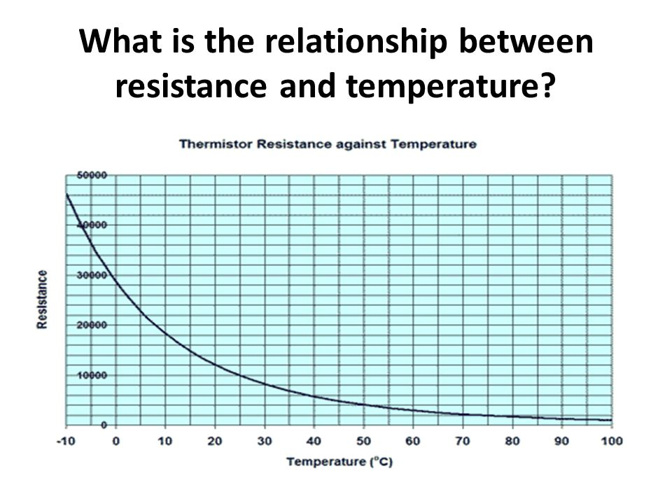 relationship between insulation resistance and temperature