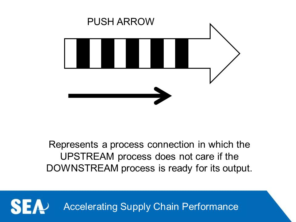 PUSH ARROW Represents a process connection in which the UPSTREAM process does not care if the DOWNSTREAM process is ready for its output.
