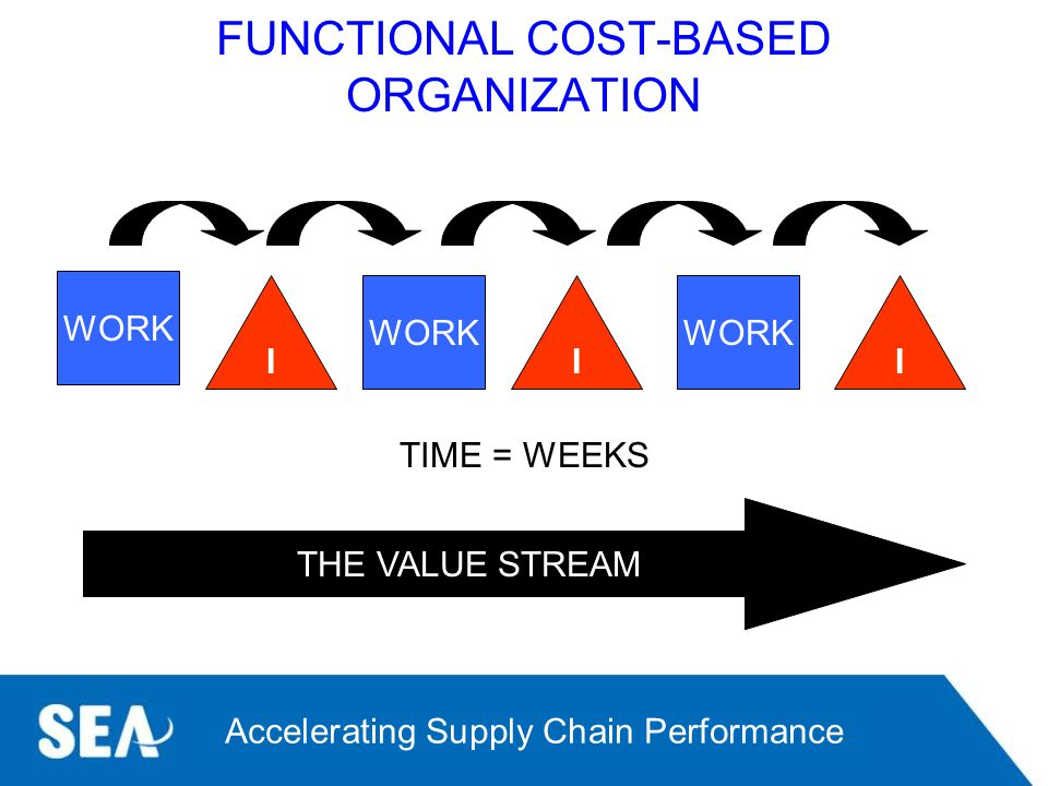 FUNCTIONAL COST-BASED ORGANIZATION