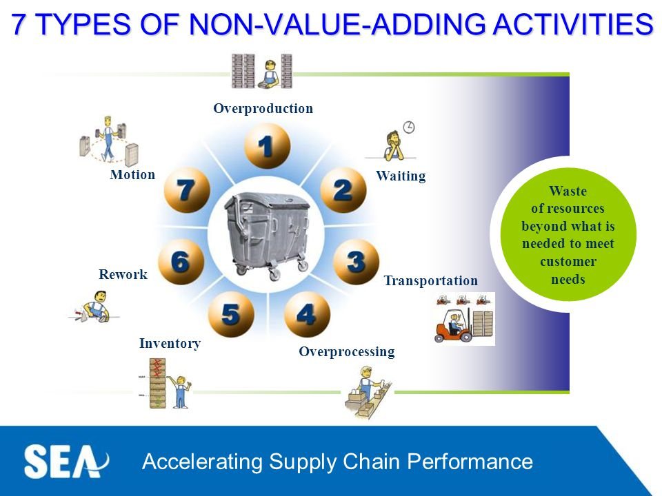 7 TYPES OF NON-VALUE-ADDING ACTIVITIES