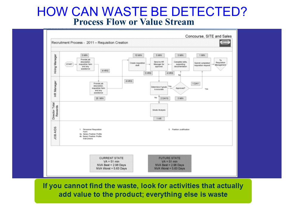 HOW CAN WASTE BE DETECTED