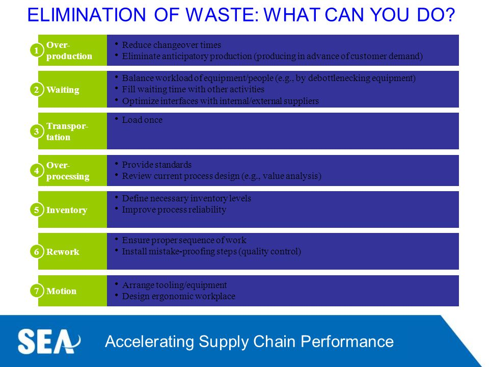 ELIMINATION OF WASTE: WHAT CAN YOU DO