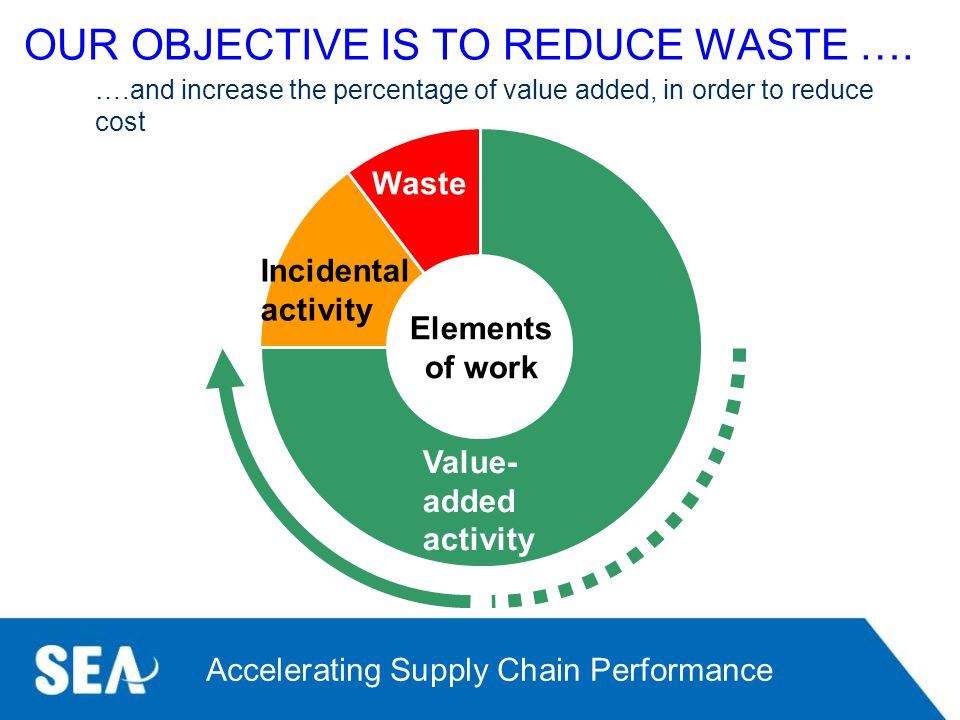 OUR OBJECTIVE IS TO REDUCE WASTE ….