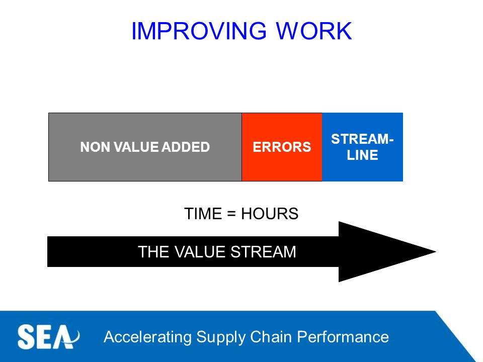 IMPROVING WORK TIME = HOURS THE VALUE STREAM NON VALUE ADDED ERRORS