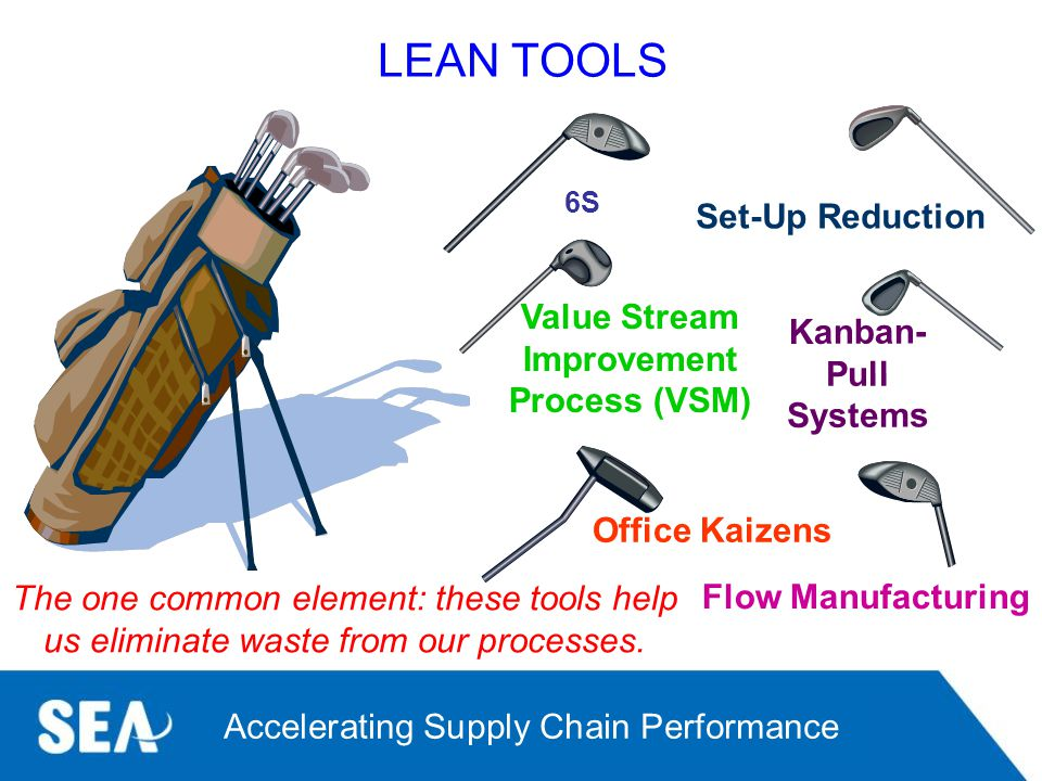 LEAN TOOLS Set-Up Reduction Value Stream Kanban- Pull Systems
