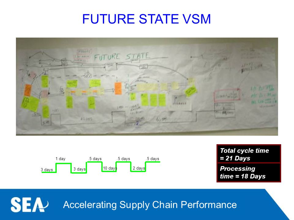 FUTURE STATE VSM Total cycle time = 21 Days Processing time = 18 Days