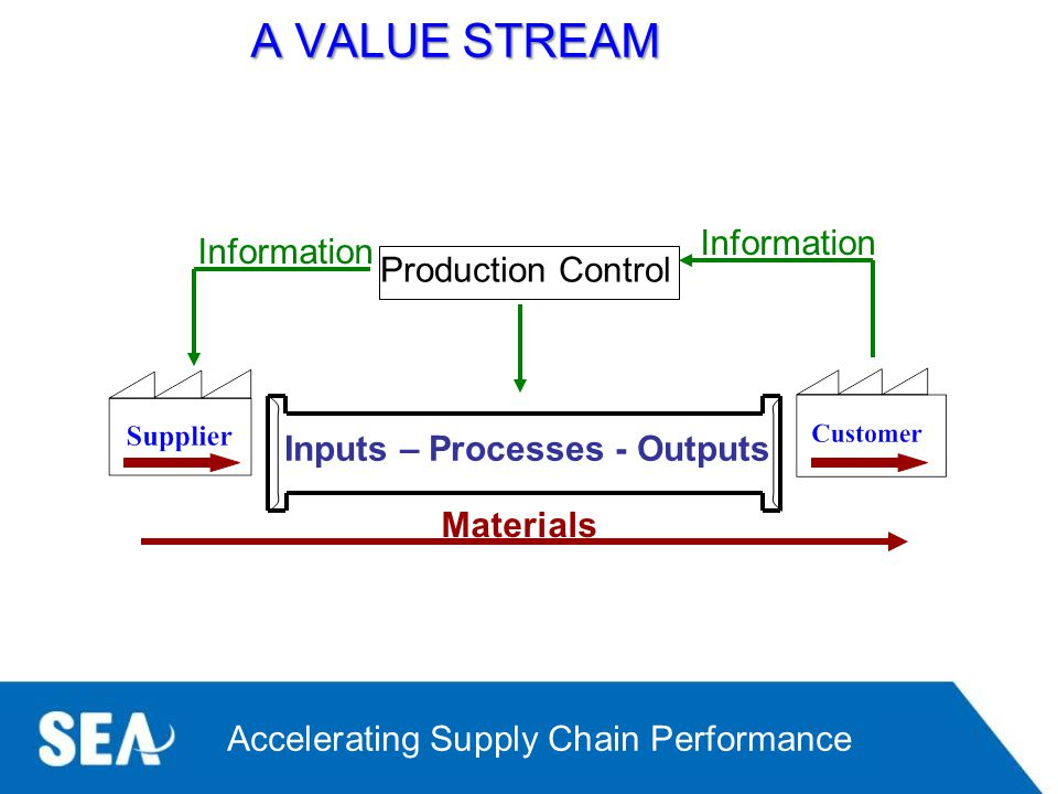 A VALUE STREAM Information Production Control