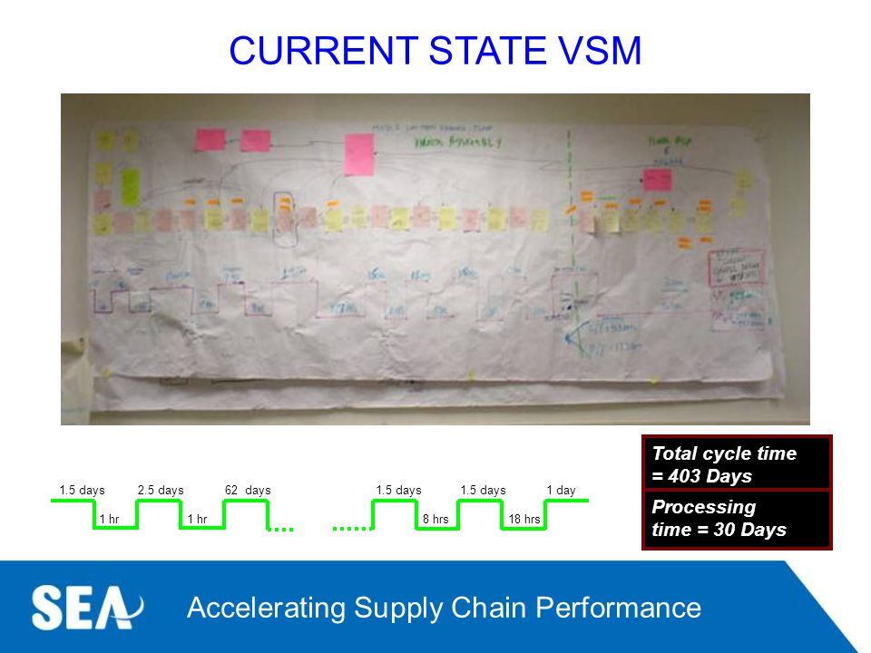CURRENT STATE VSM Total cycle time = 403 Days Processing