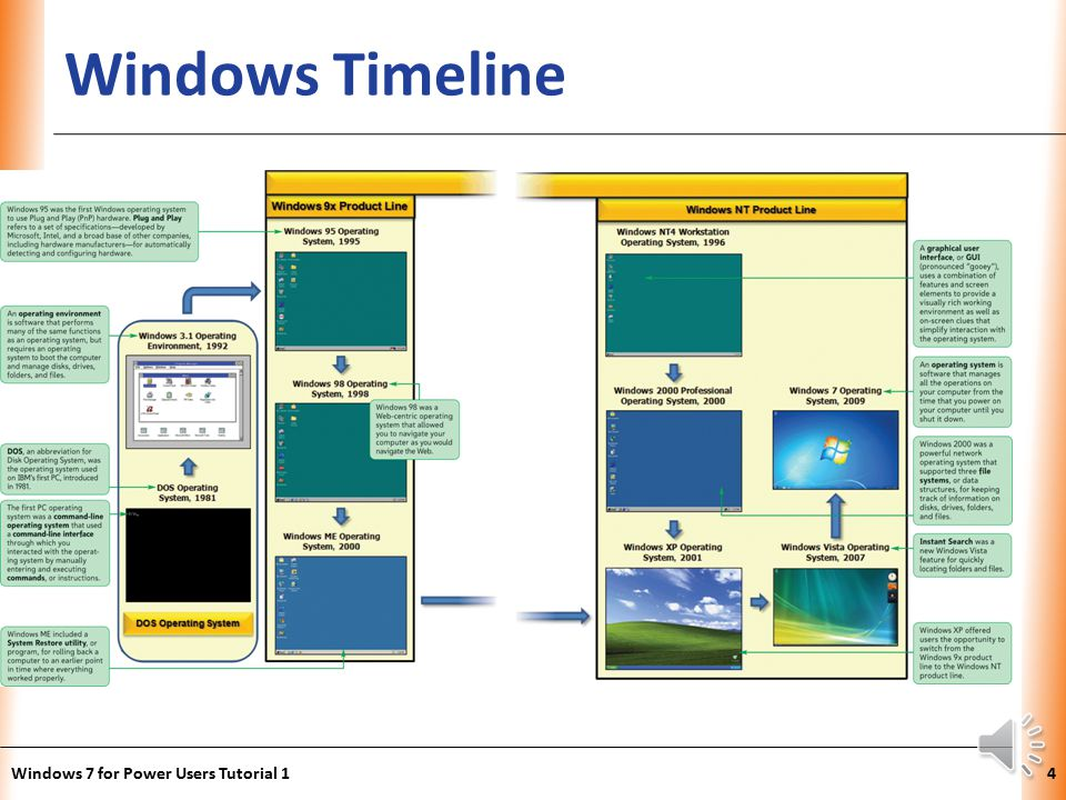 windows os timeline Find out if your organization's windows 10 devices are up to date see a list of builds and current versions by servicing option.