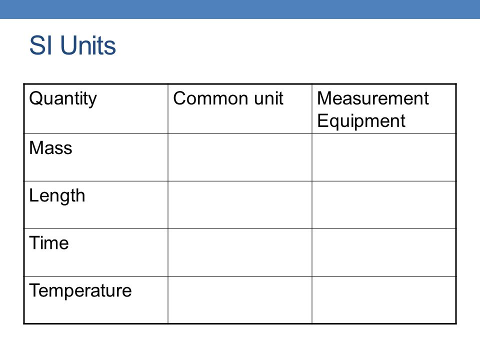 SI Units Quantity Common unit Measurement Equipment Mass Length Time