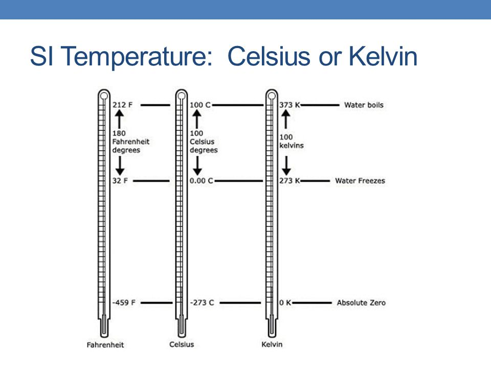 SI Temperature: Celsius or Kelvin