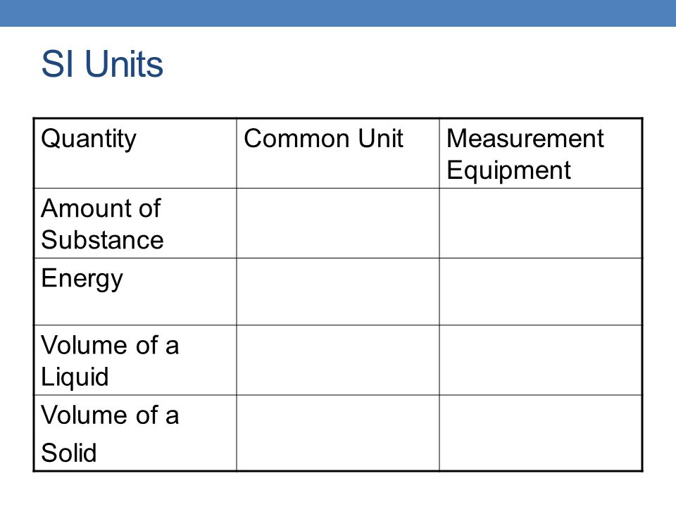 SI Units Quantity Common Unit Measurement Equipment
