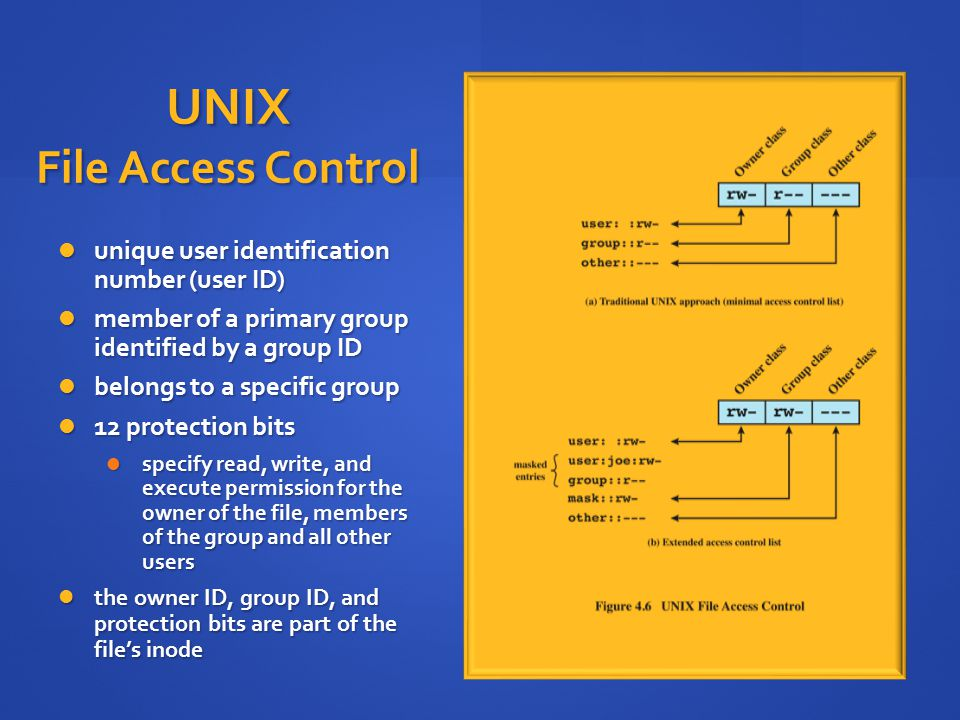 Unix file read write access