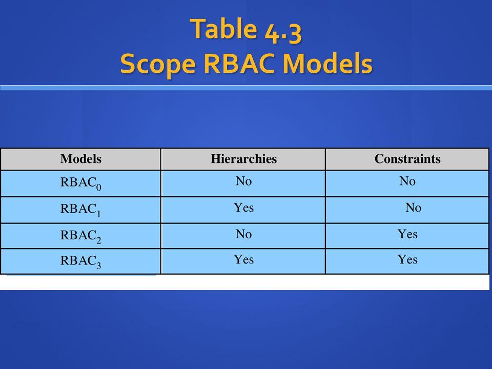 rbac models
