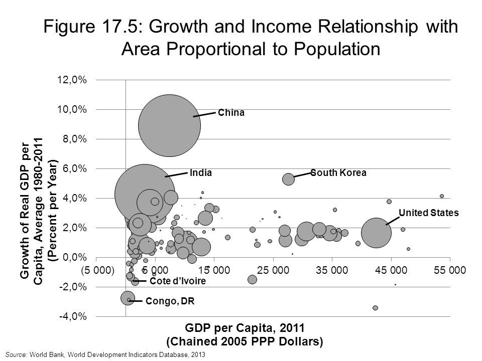Figure 17.5: Growth and Income Relationship with Area Proportional to Population