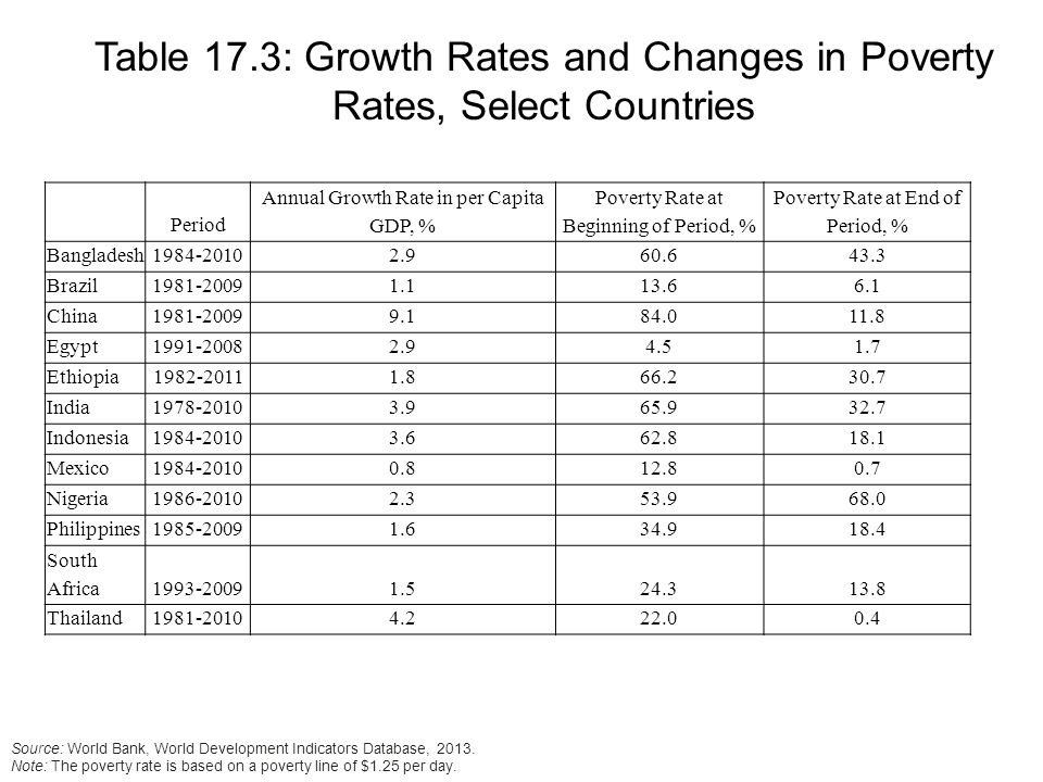 Table 17.3: Growth Rates and Changes in Poverty Rates, Select Countries