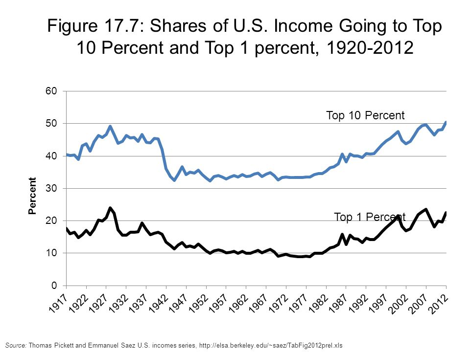 Figure 17.7: Shares of U.S. Income Going to Top 10 Percent and Top 1 percent,