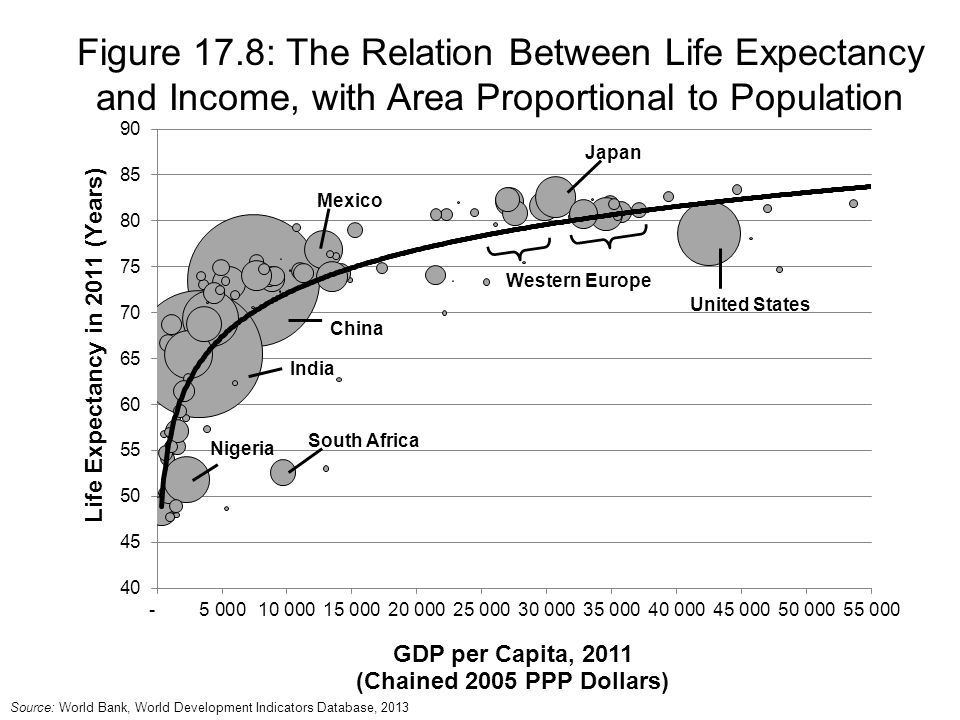 Figure 17.8: The Relation Between Life Expectancy and Income, with Area Proportional to Population