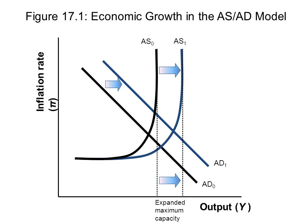 Figure 17.1: Economic Growth in the AS/AD Model