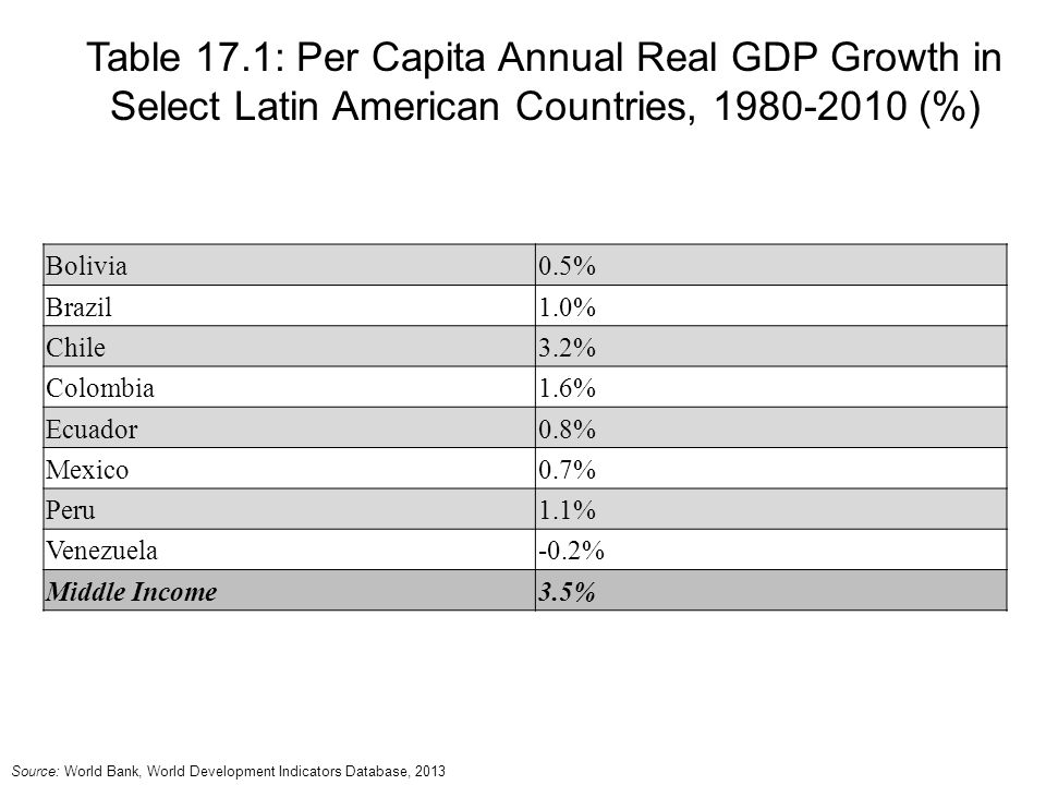 Table 17.1: Per Capita Annual Real GDP Growth in Select Latin American Countries, (%)
