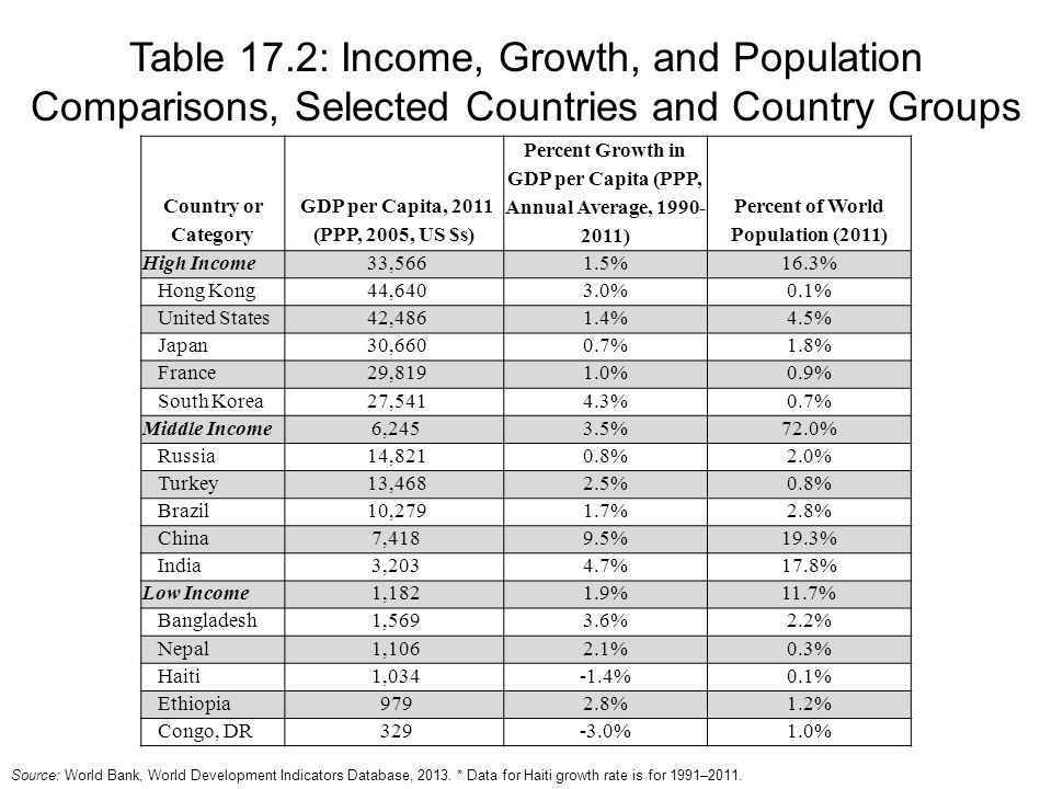 Table 17.2: Income, Growth, and Population Comparisons, Selected Countries and Country Groups