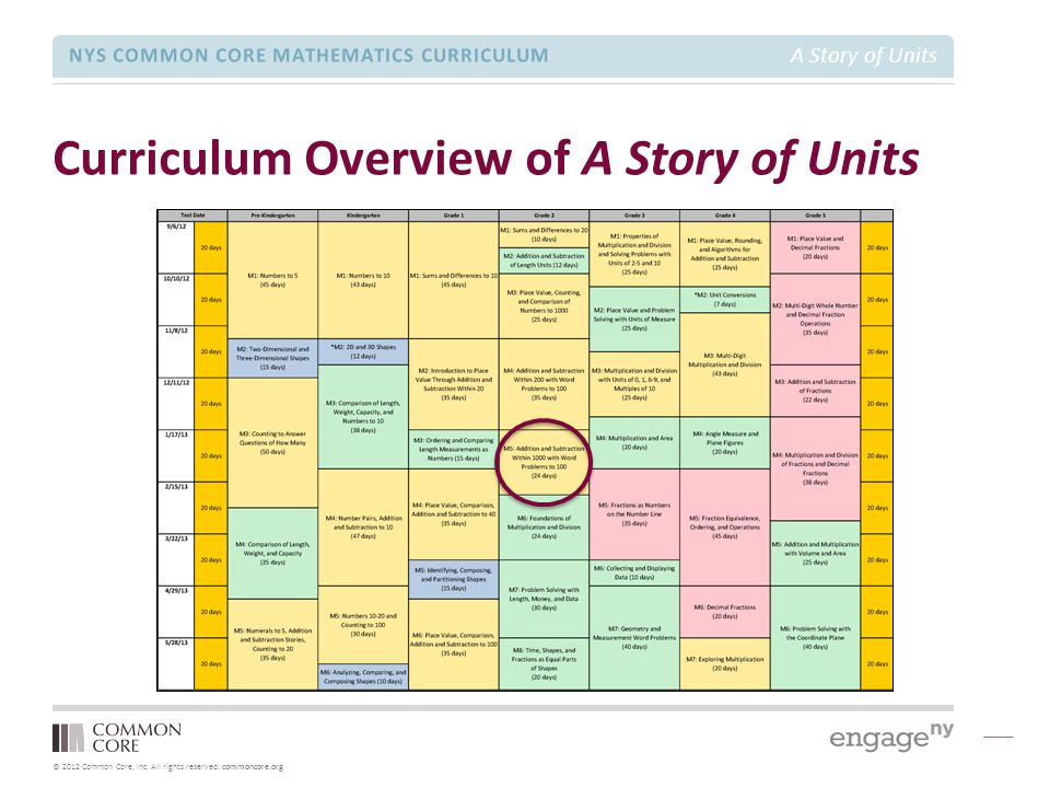 Curriculum Overview of A Story of Units