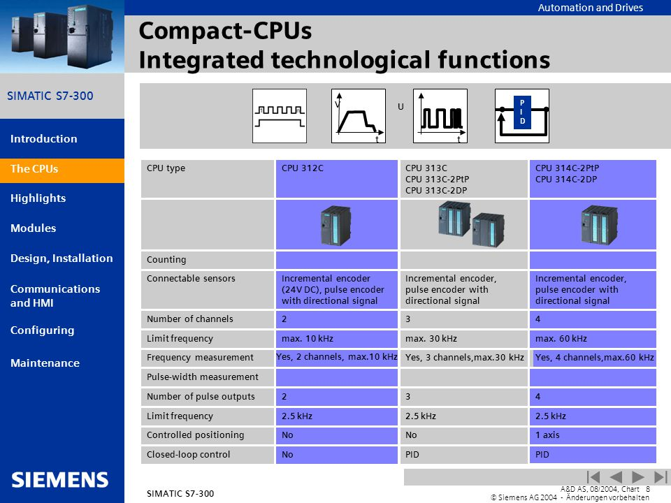 Compact CPUs+Integrated+technological+functions simatic s7 300 within the system family ppt download cpu 313c wiring diagram at virtualis.co