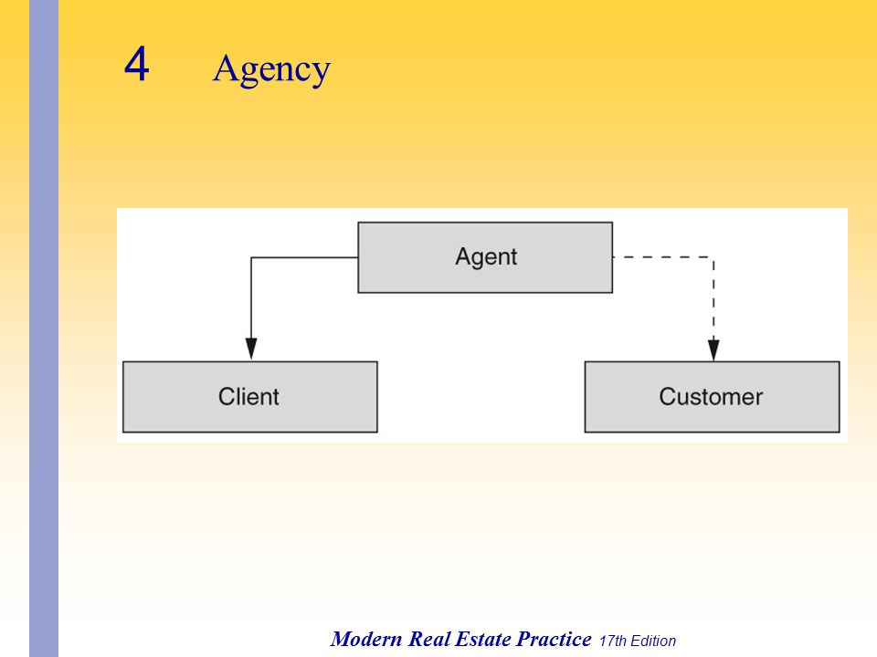 4 Agency Modern Real Estate Practice 17th Edition