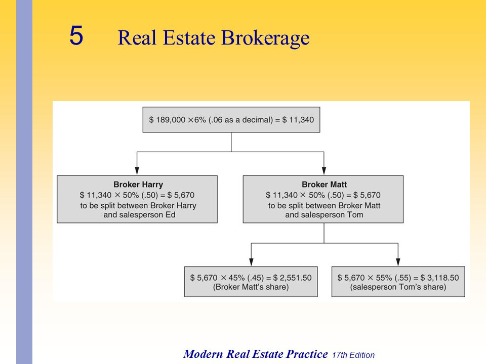 5 Real Estate Brokerage Modern Real Estate Practice 17th Edition