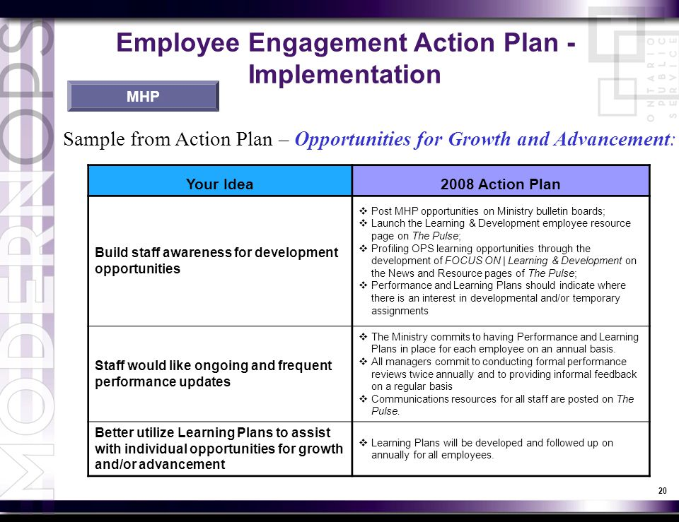 Action Plan Template For Employee Engagement Image Gallery  Hcpr