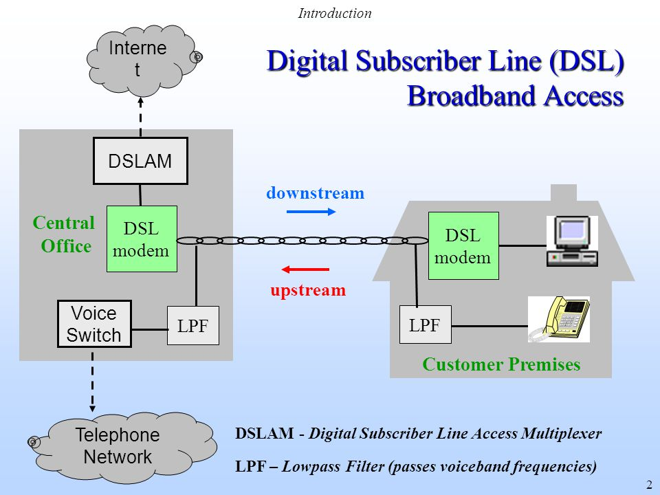 the emergence and popularity in the use of digital subscriber lines dsl technology In recent years, digital subscriber line (dsl) technology has been gaining popularity as a high speed access technology, thanks to its capability of delive.