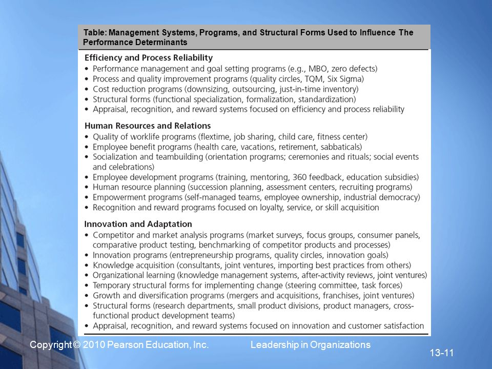 Table: Management Systems, Programs, and Structural Forms Used to Influence The Performance Determinants