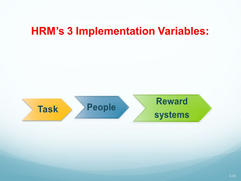 HRM's 3 Implementation Variables: