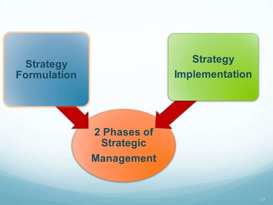 Strategy Strategy Formulation Implementation 2 Phases of Strategic