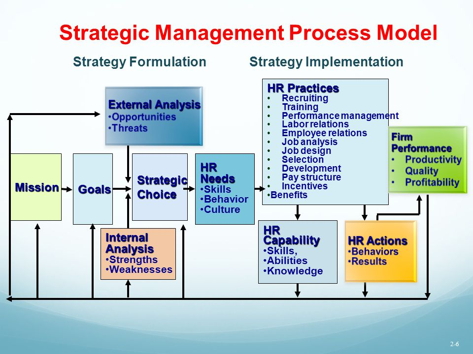human resource strategies Management strategies human resources information management underpins the framework organizational design, including job design and human resources planning.